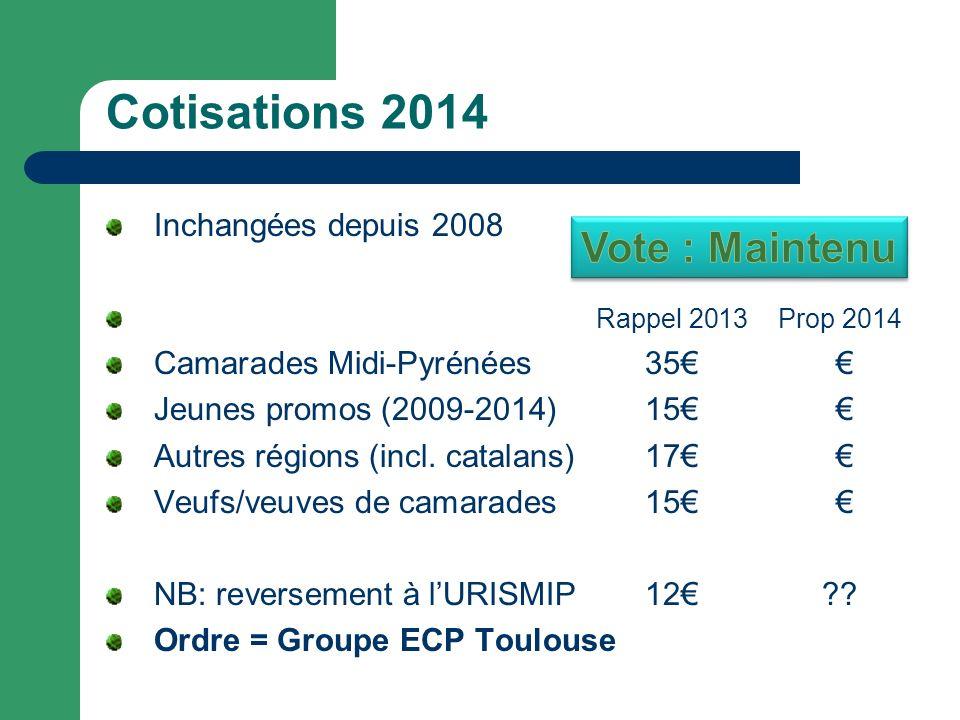 Cotisations 2014 Vote : Maintenu Inchangées depuis 2008