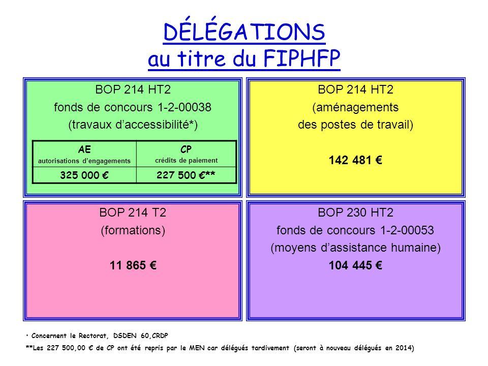 DÉLÉGATIONS au titre du FIPHFP