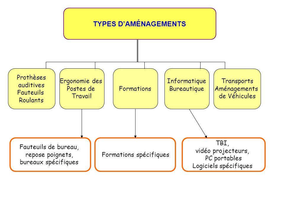 TYPES D'AMÉNAGEMENTS Prothèses auditives Fauteuils Roulants