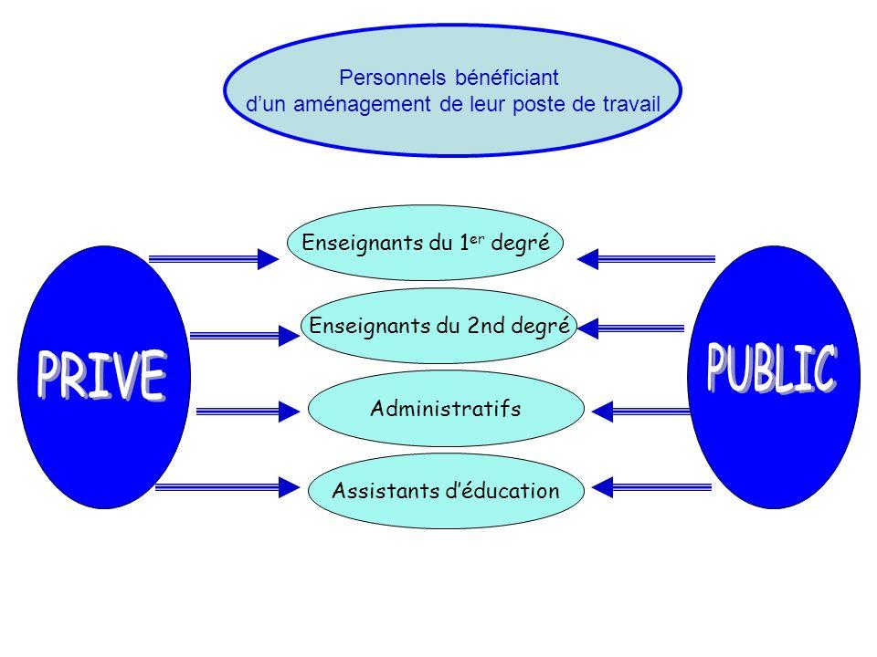 PUBLIC PRIVE Personnels bénéficiant
