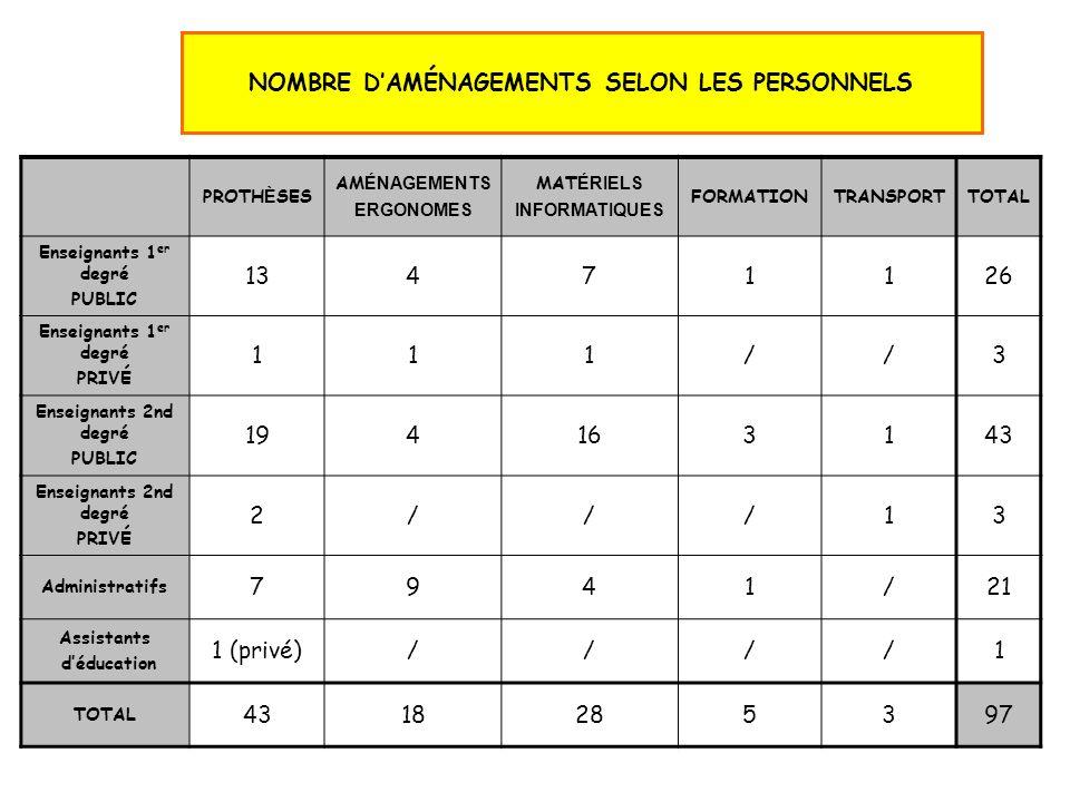NOMBRE D'AMÉNAGEMENTS SELON LES PERSONNELS