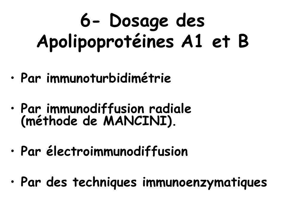 6- Dosage des Apolipoprotéines A1 et B
