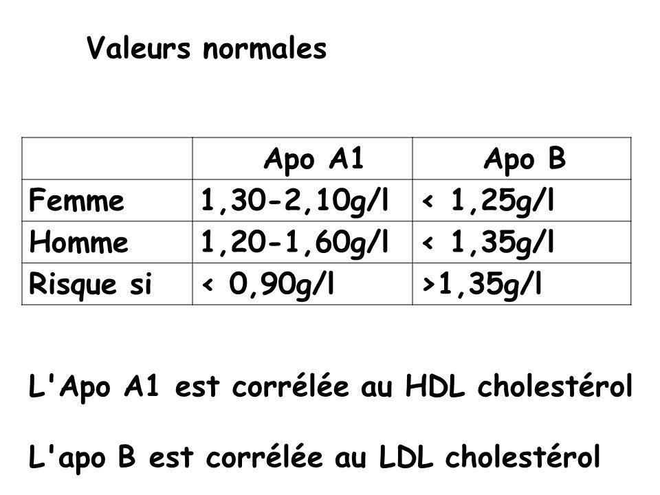 Valeurs normales Apo A1 Apo B Femme 1,30-2,10g/l < 1,25g/l Homme 1,20-1,60g/l < 1,35g/l