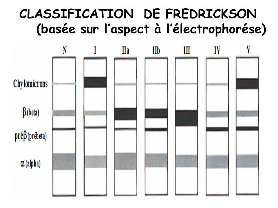 CLASSIFICATION DE FREDRICKSON (basée sur l'aspect à l'électrophorése)
