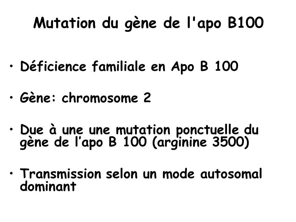 Mutation du gène de l apo B100