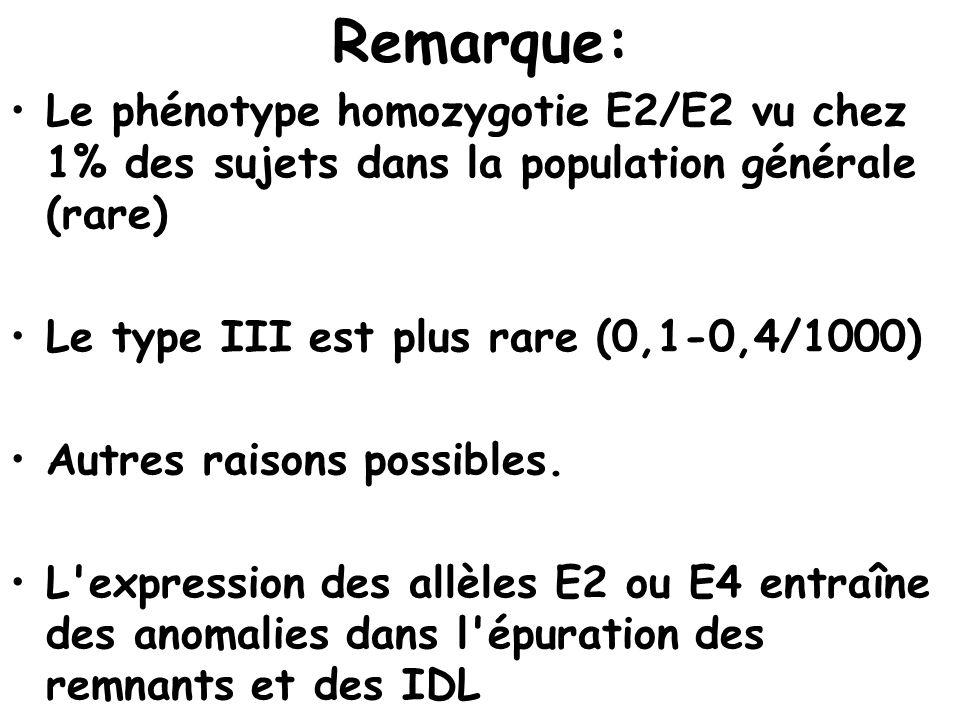 Remarque: Le phénotype homozygotie E2/E2 vu chez 1% des sujets dans la population générale (rare) Le type III est plus rare (0,1-0,4/1000)