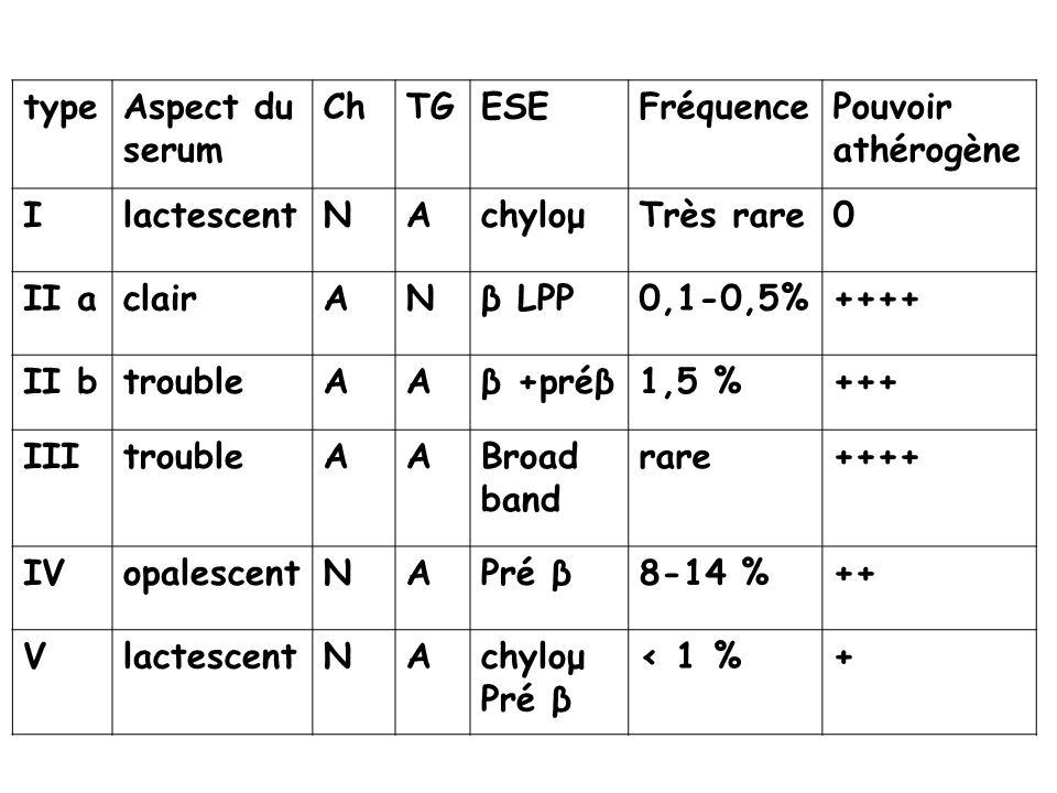 type Aspect du serum. Ch. TG. ESE. Fréquence. Pouvoir athérogène. I. lactescent. N. A. chyloμ.