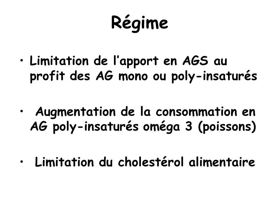Régime Limitation de l'apport en AGS au profit des AG mono ou poly-insaturés.