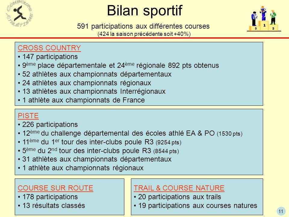 Bilan sportif 591 participations aux différentes courses CROSS COUNTRY