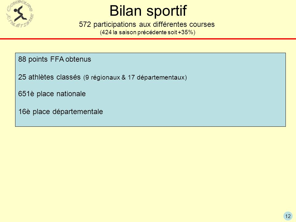 Bilan sportif 572 participations aux différentes courses