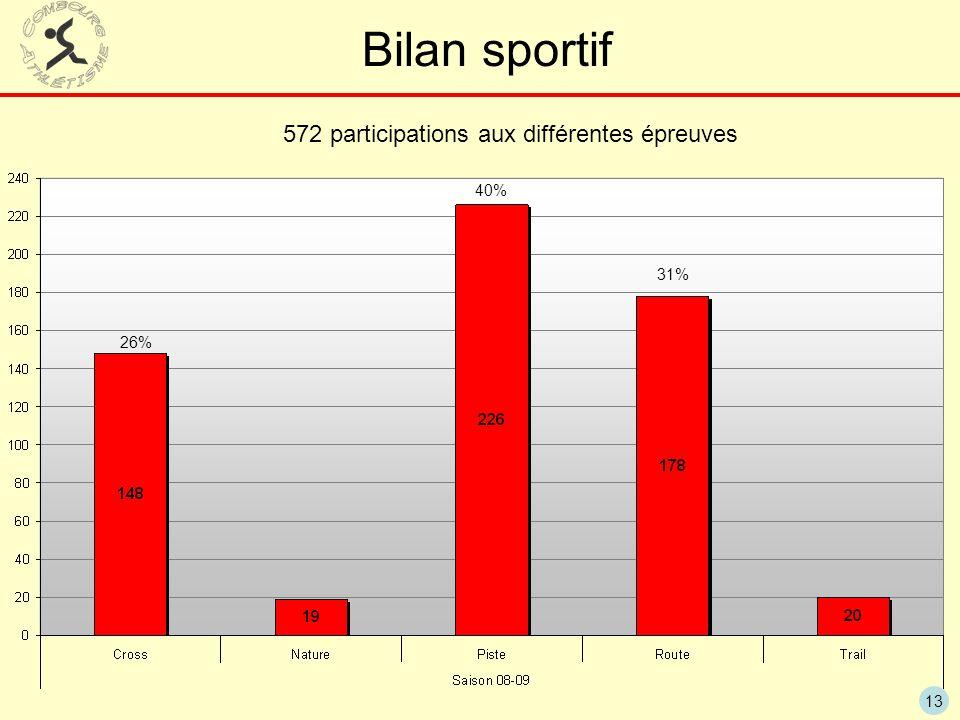 572 participations aux différentes épreuves