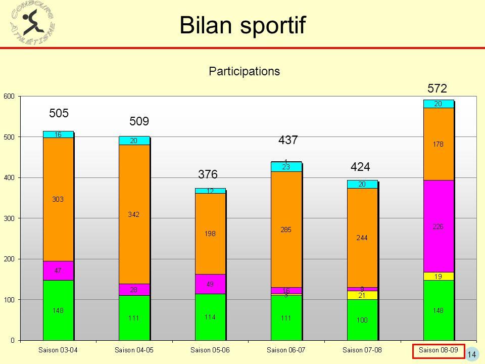 Bilan sportif Participations 572 505 509 437 424 376