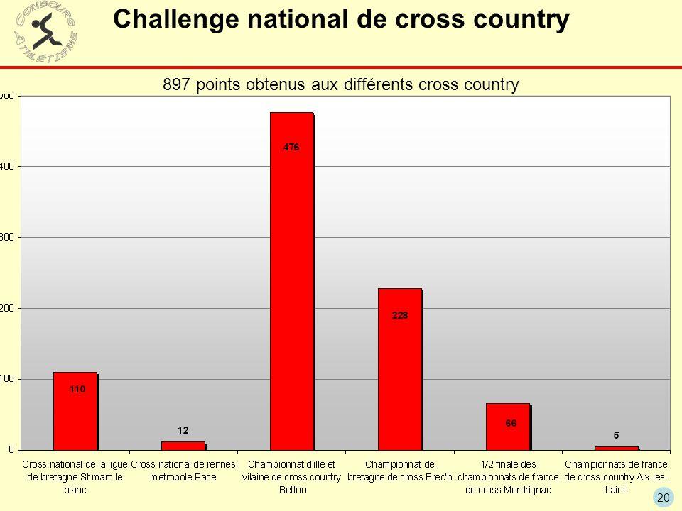 Challenge national de cross country