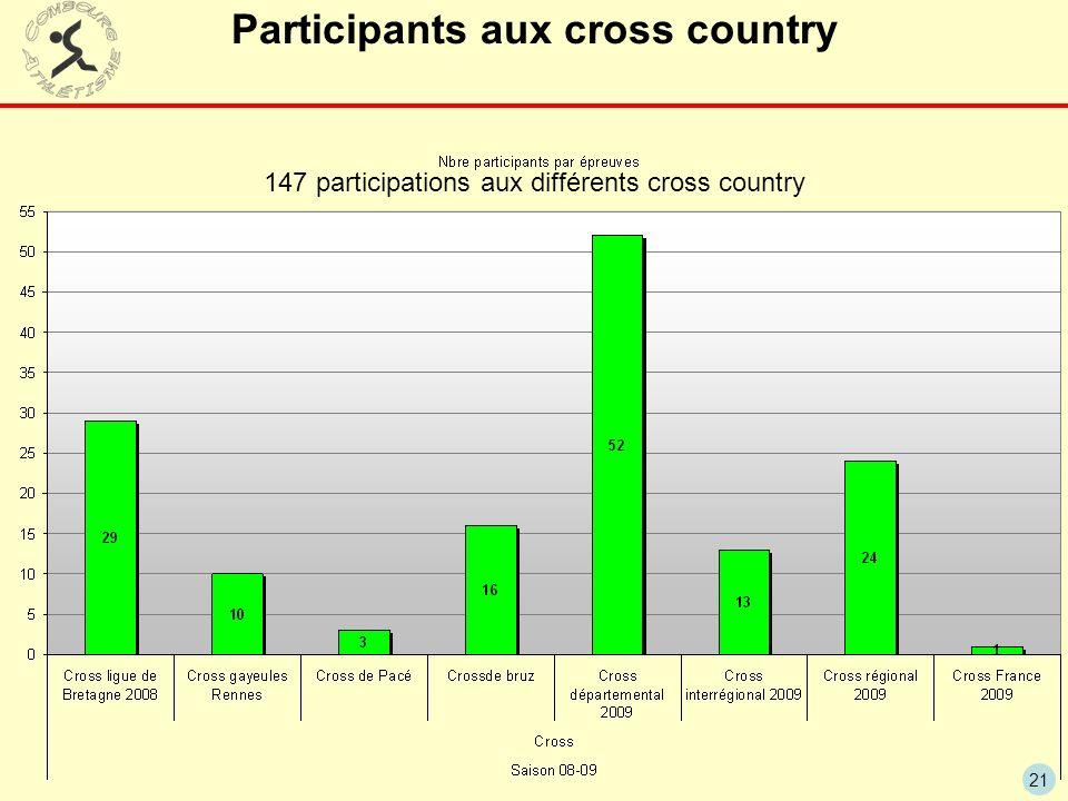 Participants aux cross country