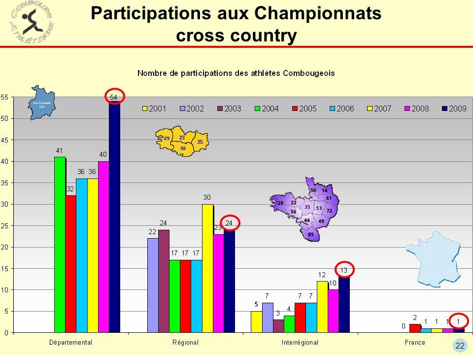 Participations aux Championnats cross country