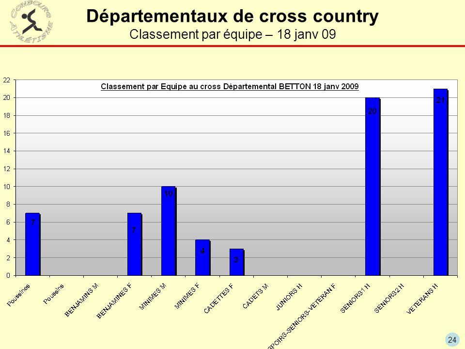 Départementaux de cross country Classement par équipe – 18 janv 09