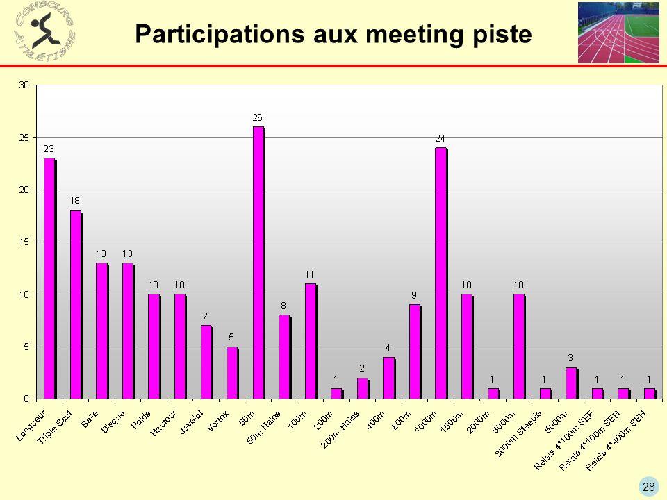 Participations aux meeting piste