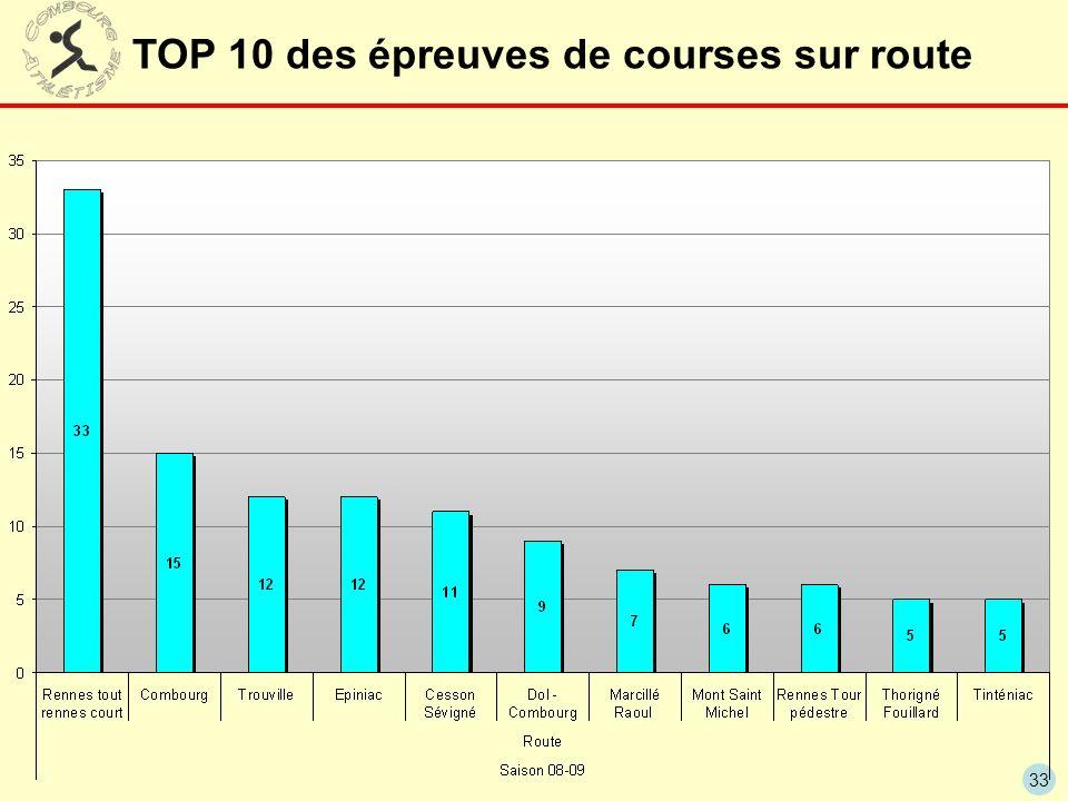 TOP 10 des épreuves de courses sur route