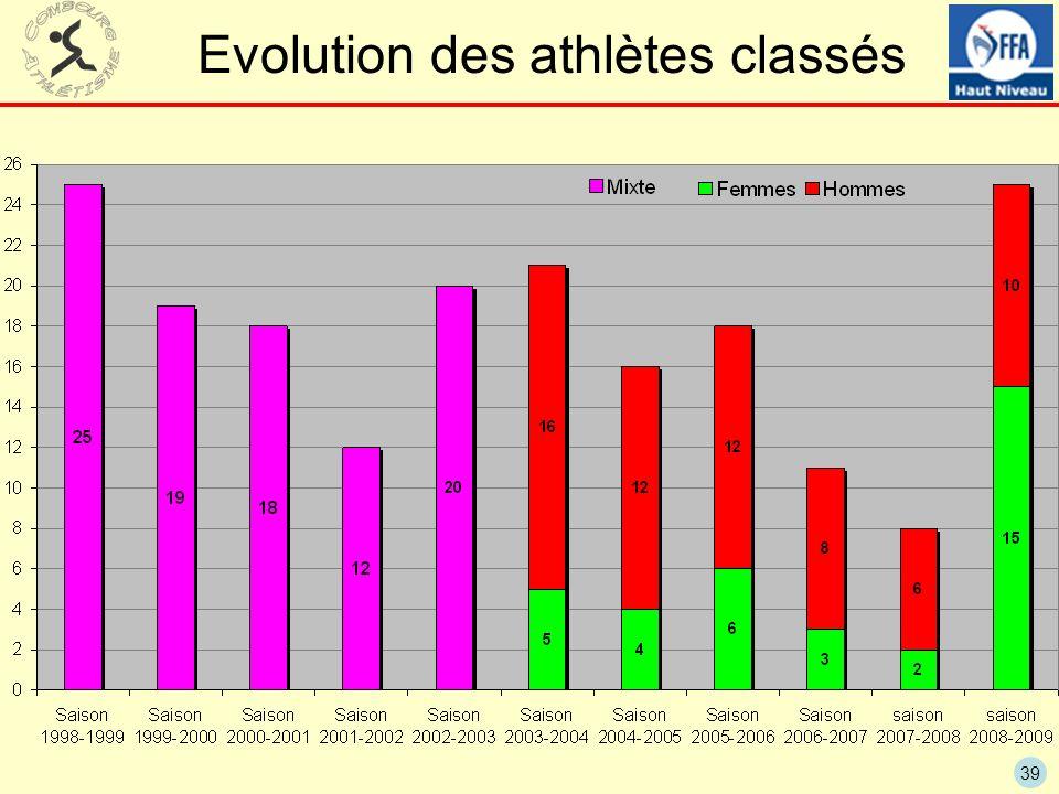 Evolution des athlètes classés