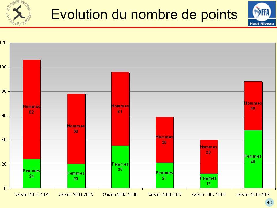 Evolution du nombre de points