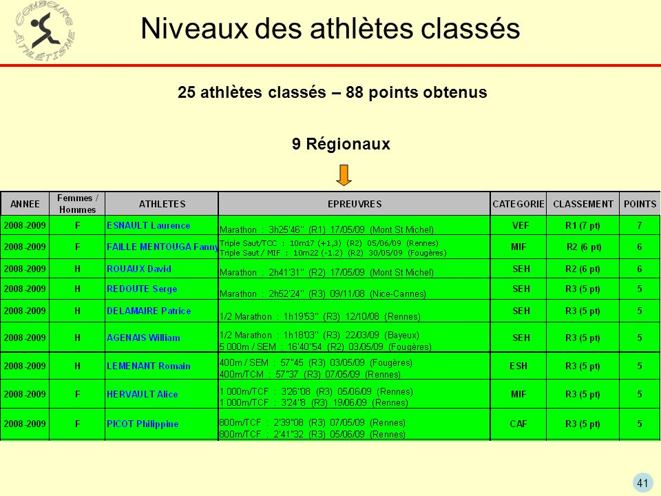 25 athlètes classés – 88 points obtenus