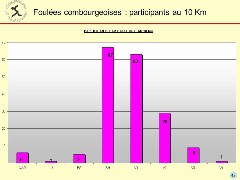 Foulées combourgeoises : participants au 10 Km