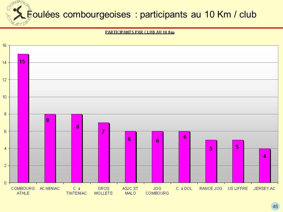 Foulées combourgeoises : participants au 10 Km / club