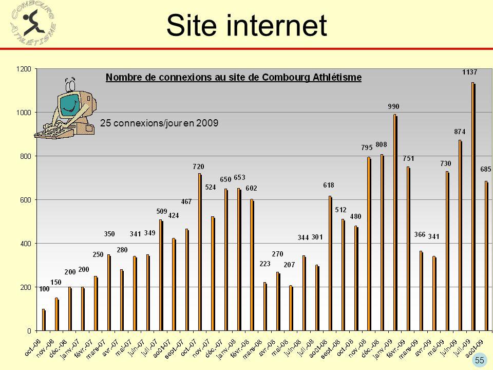Site internet 25 connexions/jour en 2009
