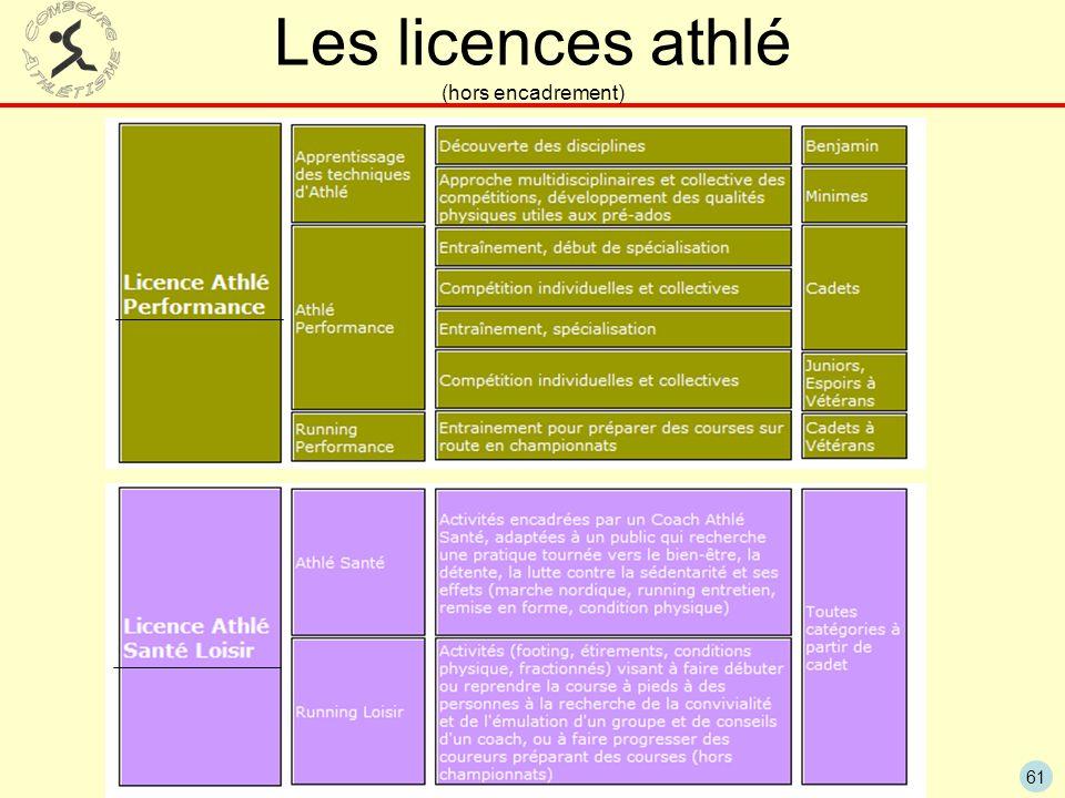 Les licences athlé (hors encadrement)