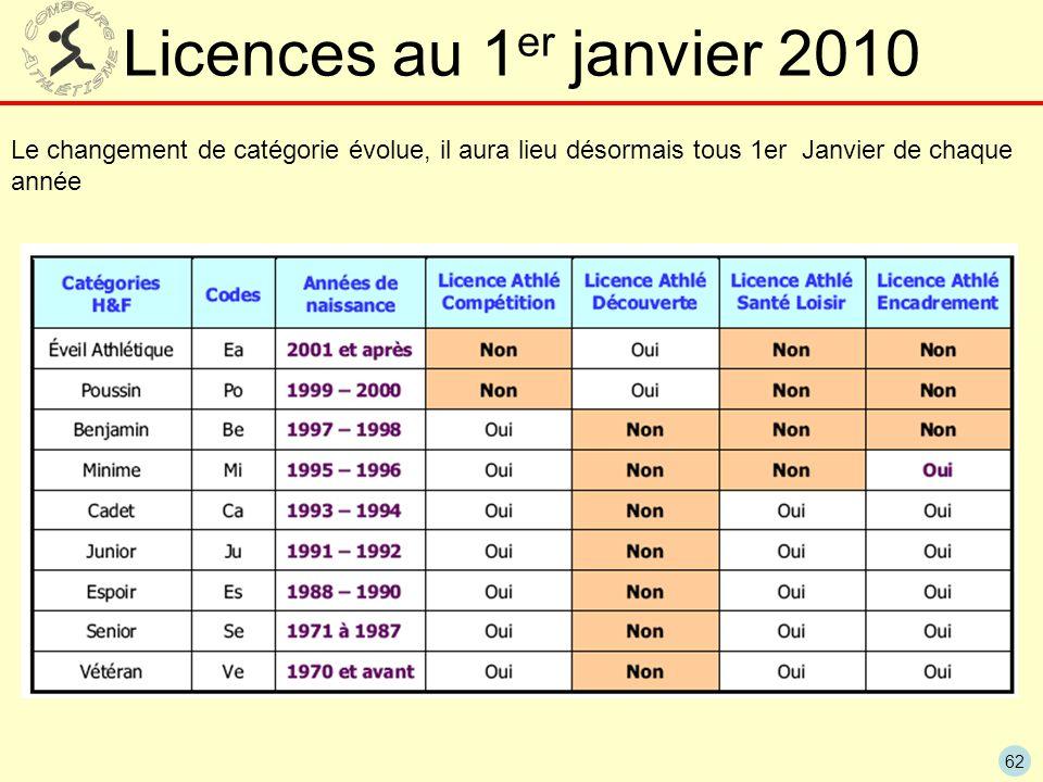 Licences au 1er janvier 2010 Le changement de catégorie évolue, il aura lieu désormais tous 1er Janvier de chaque année.