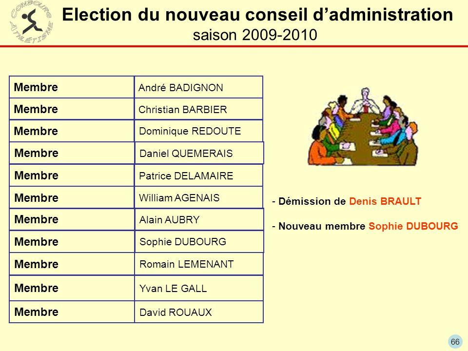 Election du nouveau conseil d'administration saison 2009-2010