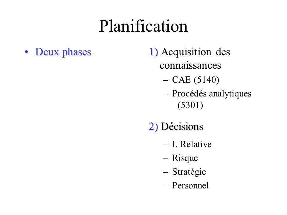 Planification Deux phases 1) Acquisition des connaissances