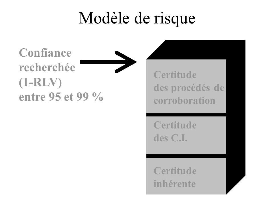 Modèle de risque Confiance recherchée (1-RLV) entre 95 et 99 %