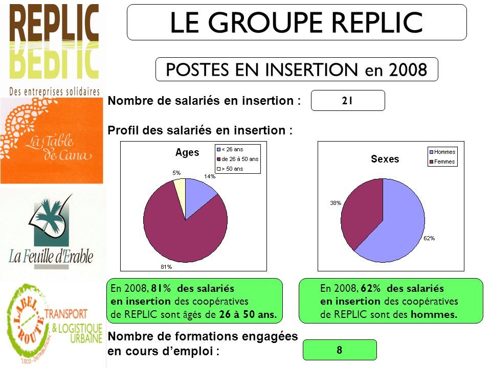 LE GROUPE REPLIC POSTES EN INSERTION en 2008