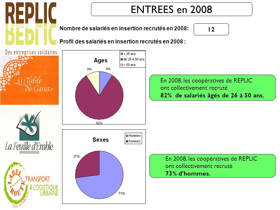 ENTREES en 2008 12 En 2008, les coopératives de REPLIC