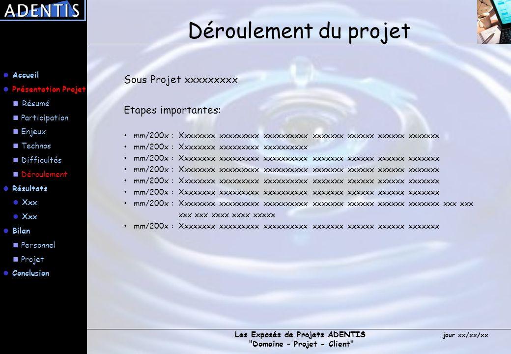 Déroulement du projet Sous Projet xxxxxxxxx Etapes importantes: