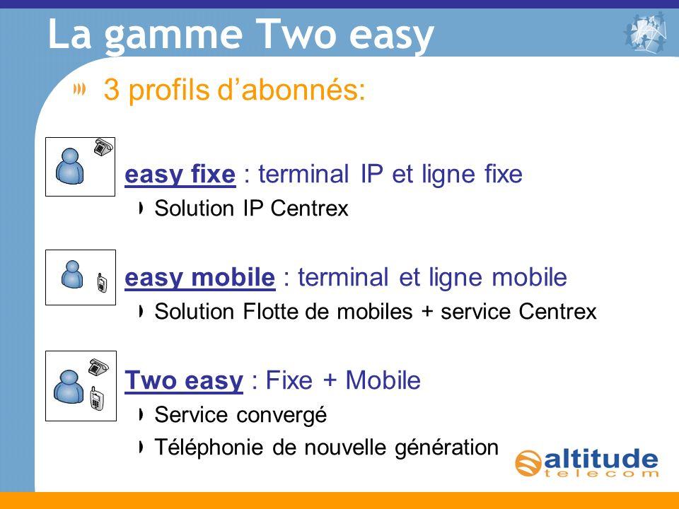 La gamme Two easy 3 profils d'abonnés: