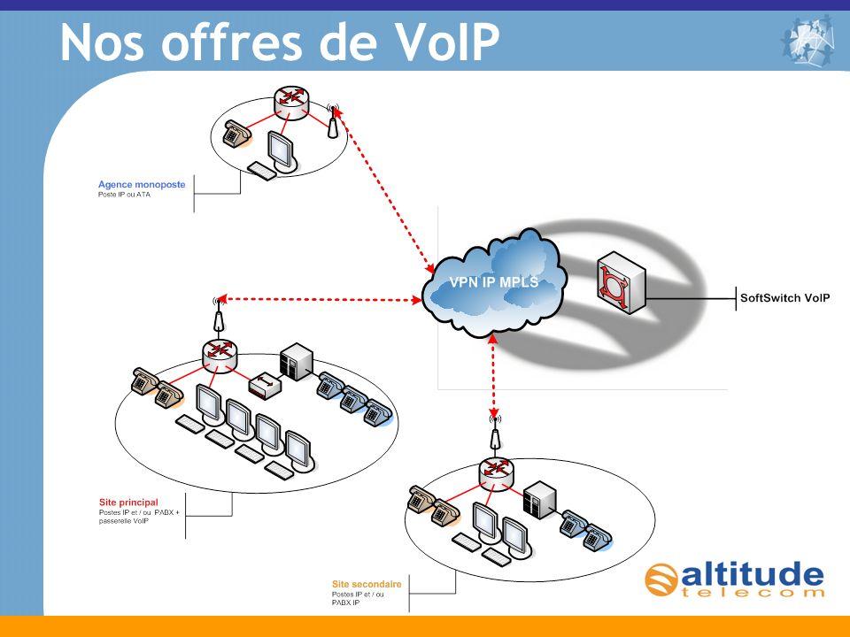 Nos offres de VoIP