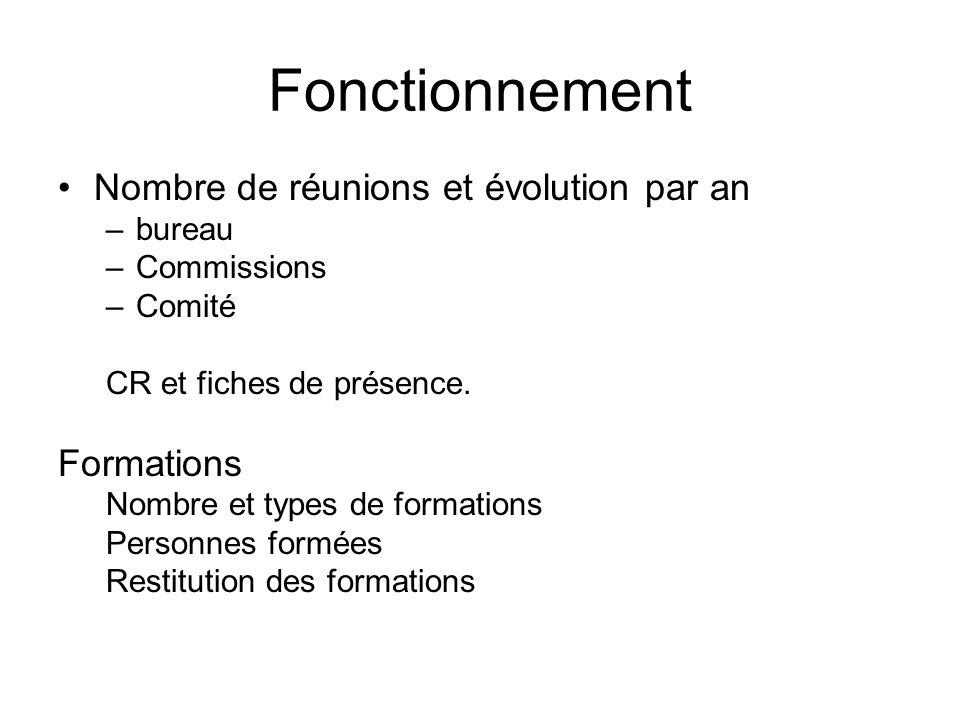 Fonctionnement Nombre de réunions et évolution par an Formations