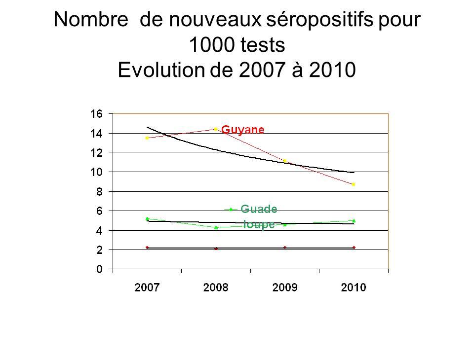 Nombre de nouveaux séropositifs pour 1000 tests Evolution de 2007 à 2010