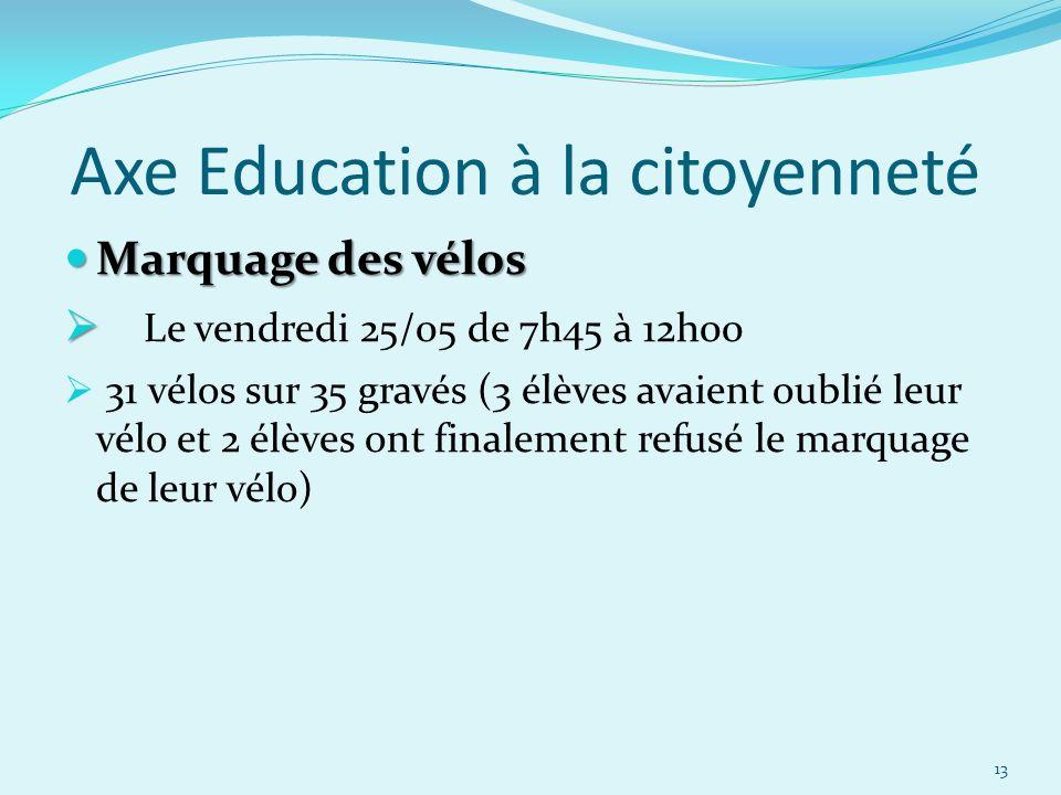 Axe Education à la citoyenneté