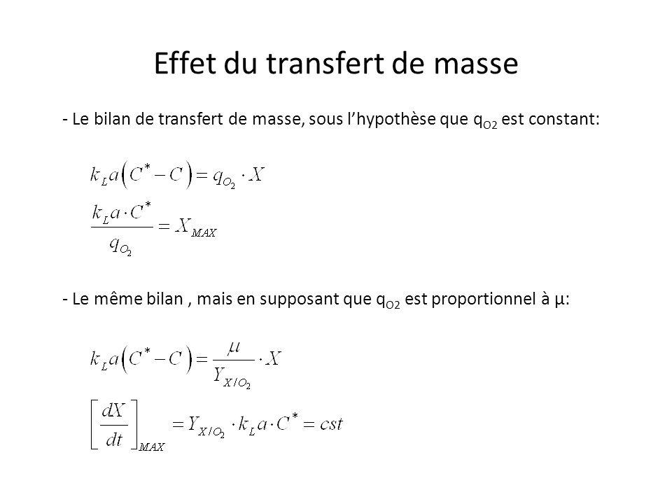 Effet du transfert de masse