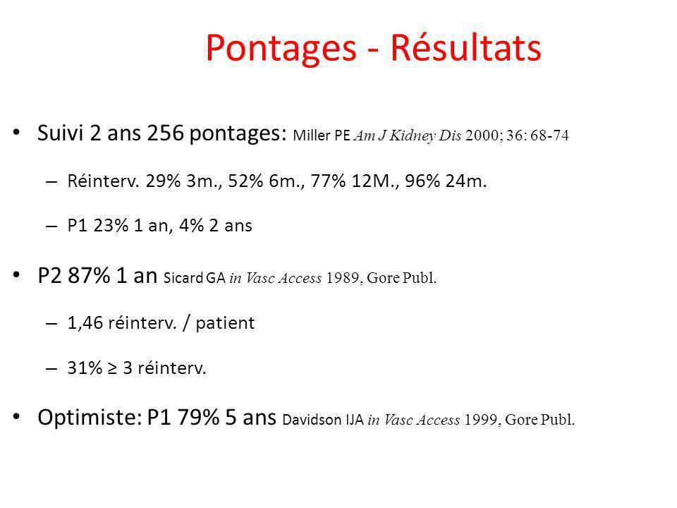 Pontages - Résultats Suivi 2 ans 256 pontages: Miller PE Am J Kidney Dis 2000; 36: 68-74. Réinterv. 29% 3m., 52% 6m., 77% 12M., 96% 24m.
