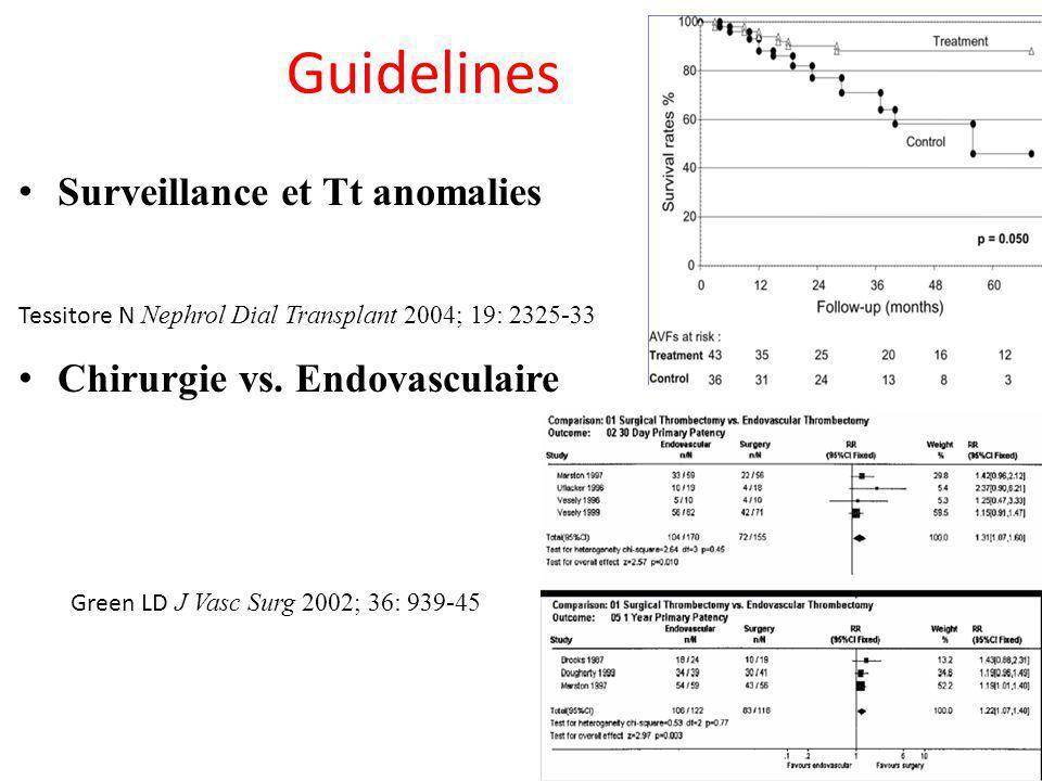 Guidelines Surveillance et Tt anomalies Chirurgie vs. Endovasculaire