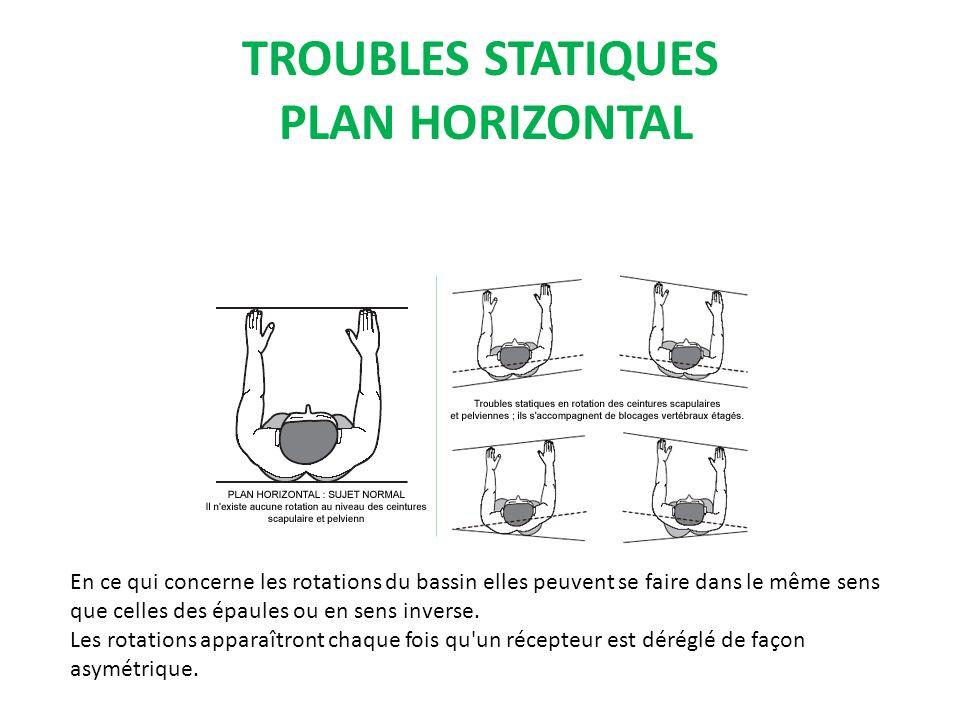 TROUBLES STATIQUES PLAN HORIZONTAL