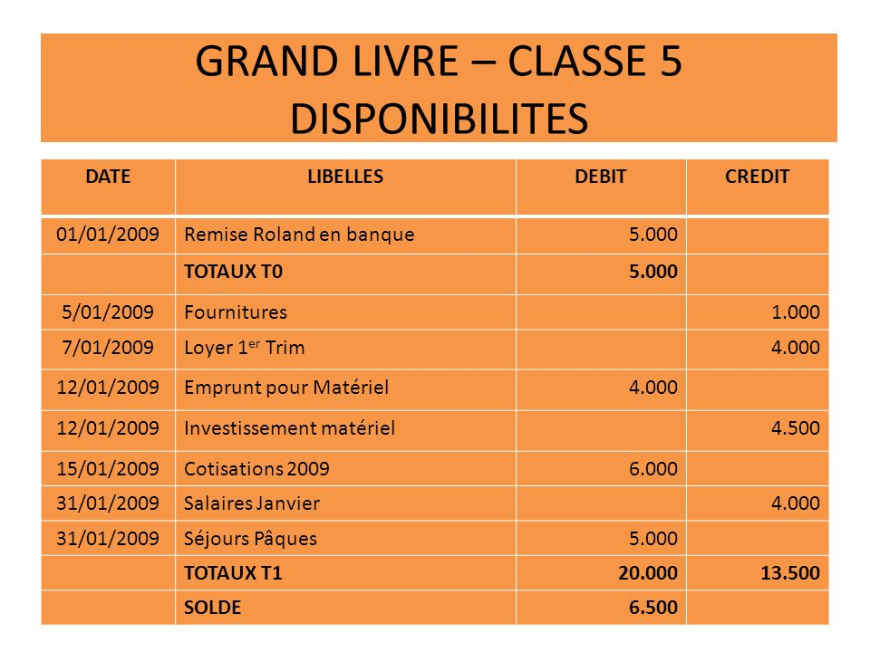 GRAND LIVRE – CLASSE 5 DISPONIBILITES