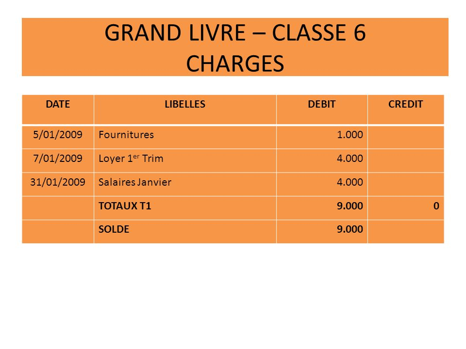 GRAND LIVRE – CLASSE 6 CHARGES