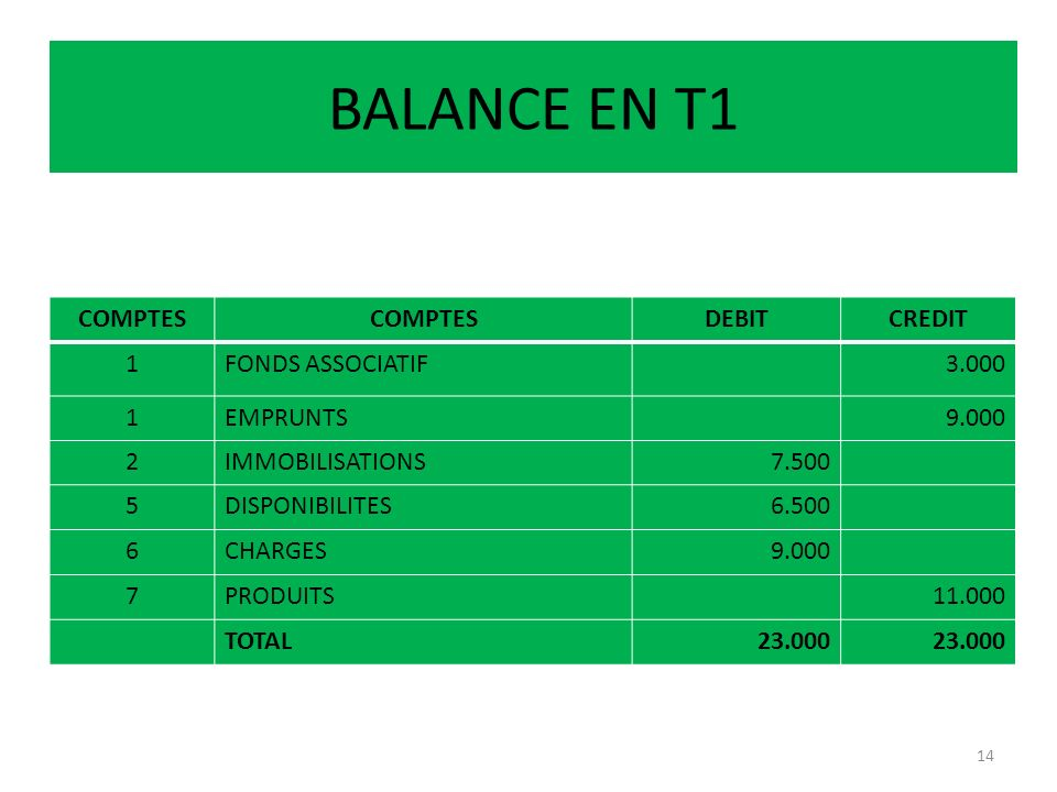 BALANCE EN T1 COMPTES DEBIT CREDIT 1 FONDS ASSOCIATIF 3.000 EMPRUNTS