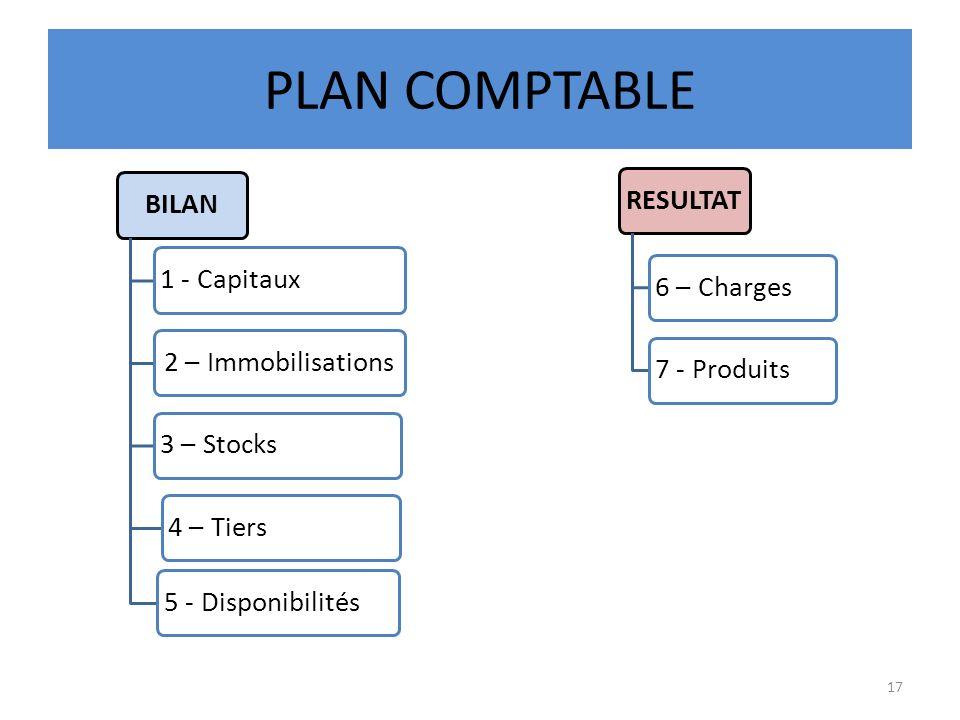 PLAN COMPTABLE BILAN 1 - Capitaux 2 – Immobilisations 3 – Stocks