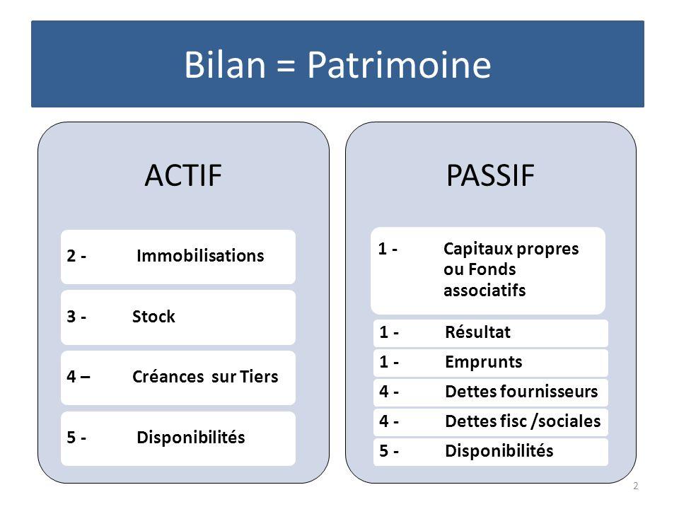 Bilan = Patrimoine ACTIF PASSIF 2 - Immobilisations 3 - Stock